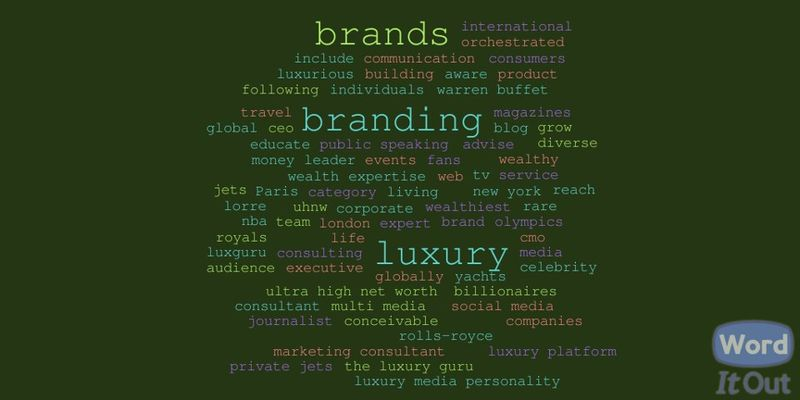 Lorre White Word Cloud Direct Image